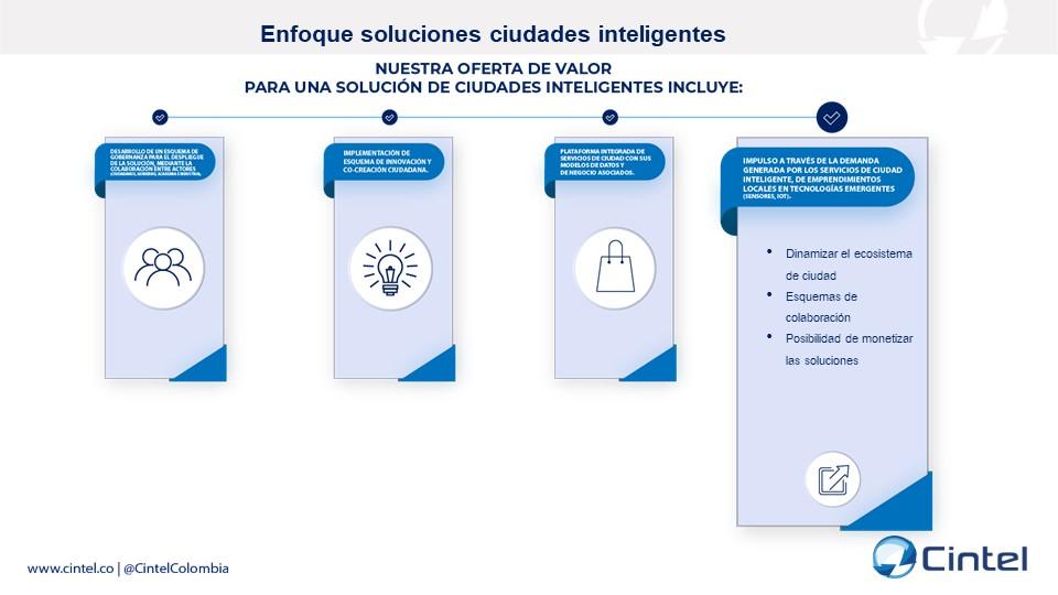 Impulso a través de la demanda generada por los servicios de ciudad inteligente de emprendimientos locales en tecnologías emergentes