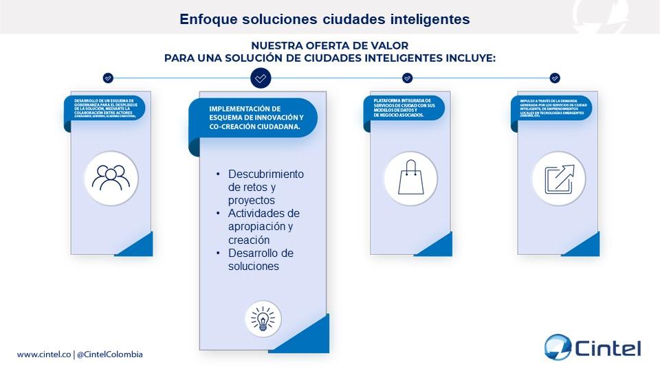 Implementación de esquema de innovación y co-creación ciudadana