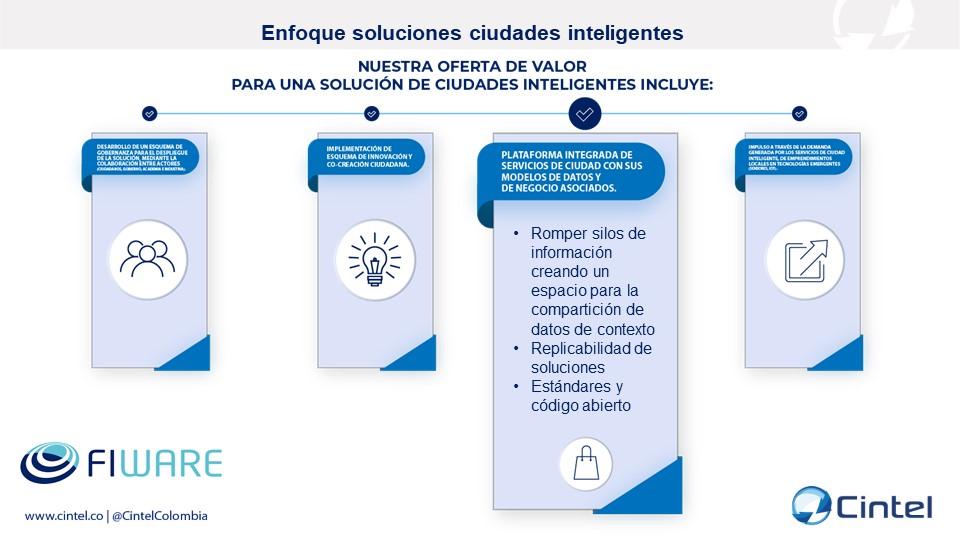 Plataforma integrada de servicios de ciudad con sus modelos de datos y de negocio asociados