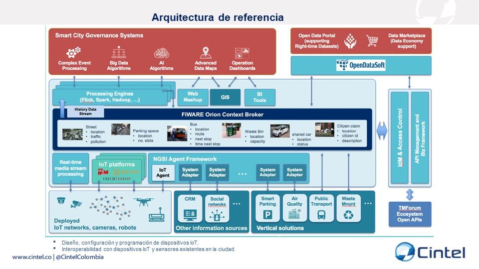 Arquitectura de referencia